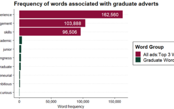 Words associated with graduate advertsv2